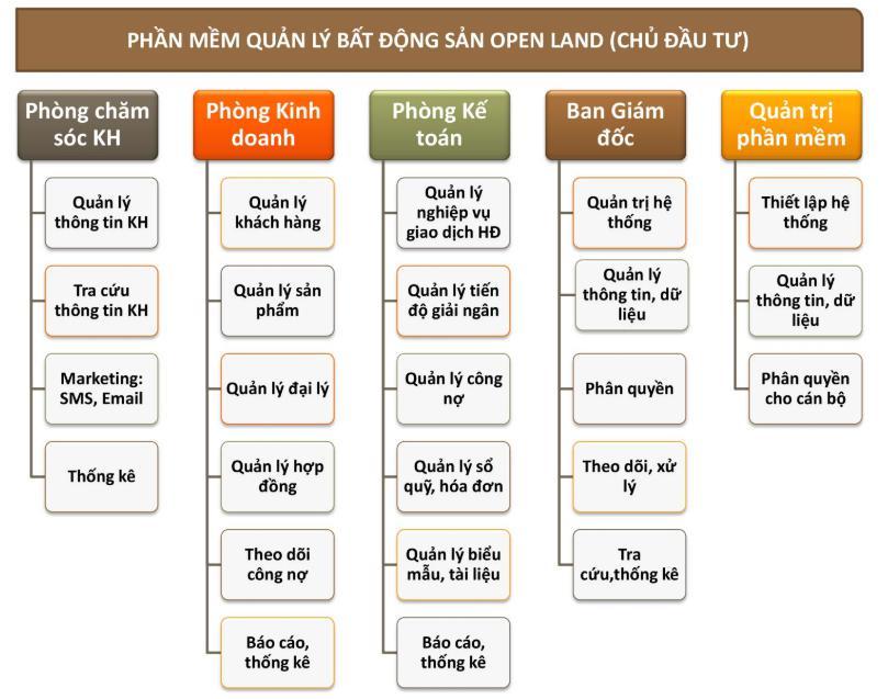 phần mềm quản lý BĐS OpenLand