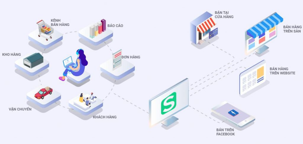 Phần mềm kinh doanh bán hàng đa kênh Sapo