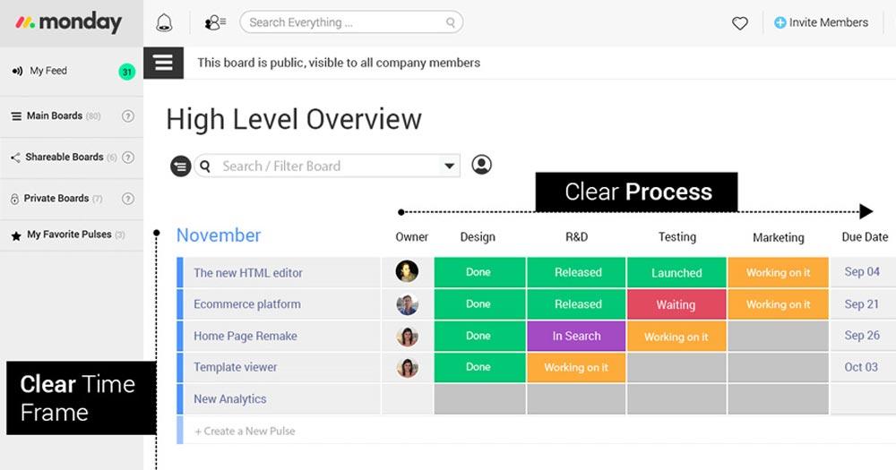 Monday- Hệ thống quản lý dự án hiệu quả