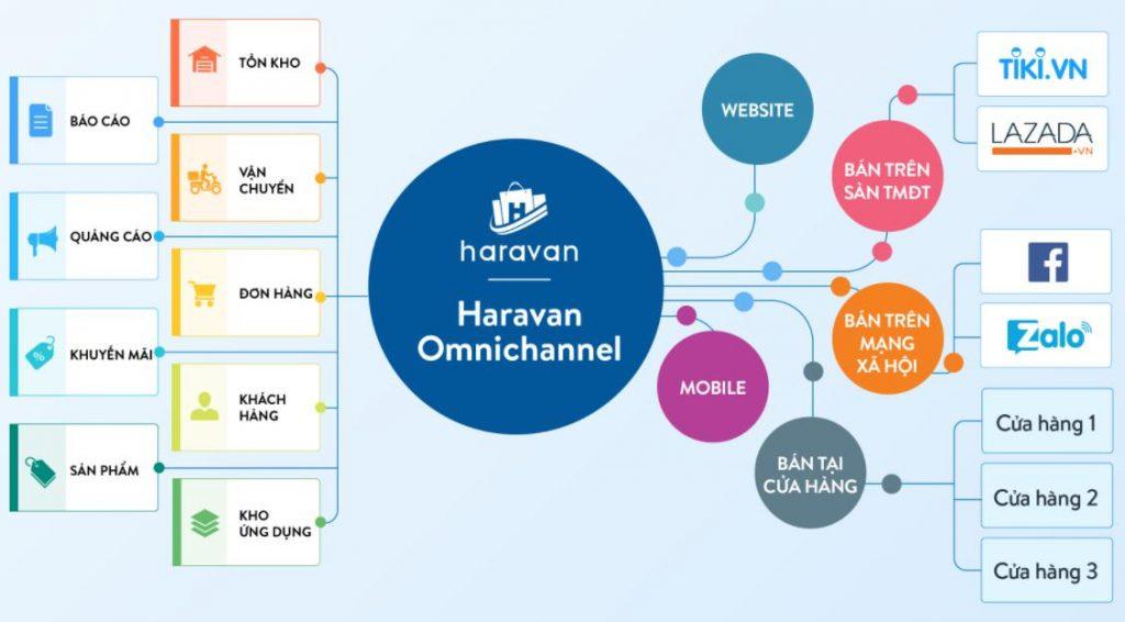 Phần mềm quản lý kinh doanh đa kênh Haravan