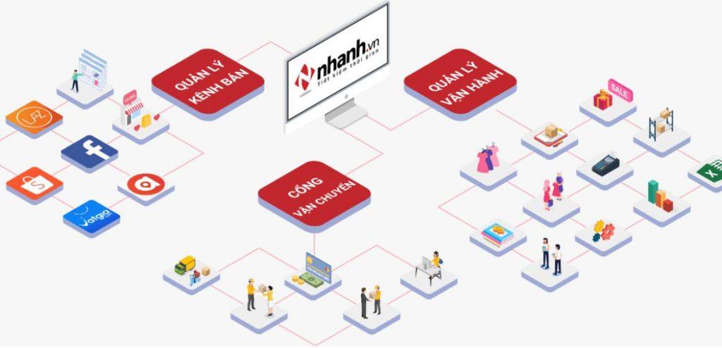 App quản lý bán hàng online Nhanh.vn