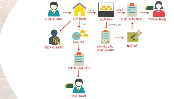 TMT Solutions - Phần mềm hỗ trợ kinh doanh vàng bạc đa năng